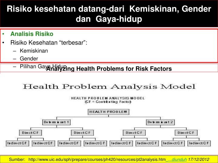 Risiko kesehatan datang-dari  Kemiskinan, Gender dan  Gaya-hidup