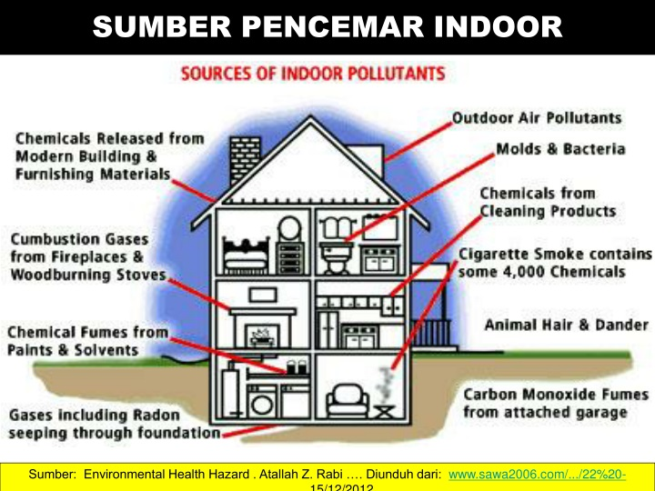 SUMBER PENCEMAR INDOOR