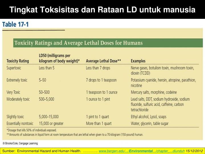 Tingkat Toksisitas dan Rataan LD untuk manusia