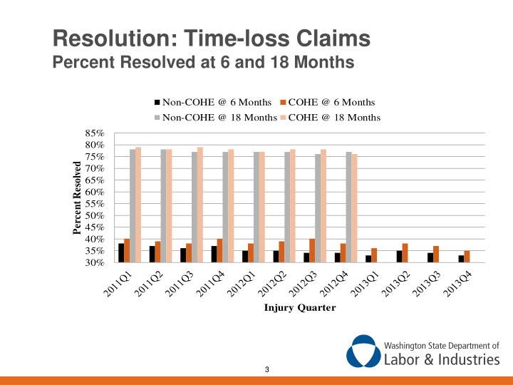 Resolution: Time-loss Claims