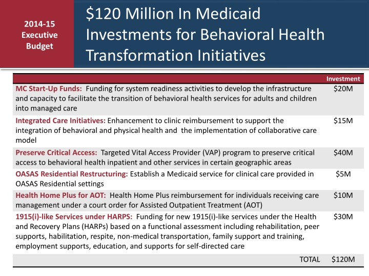 $120 Million In Medicaid Investments for Behavioral Health Transformation Initiatives