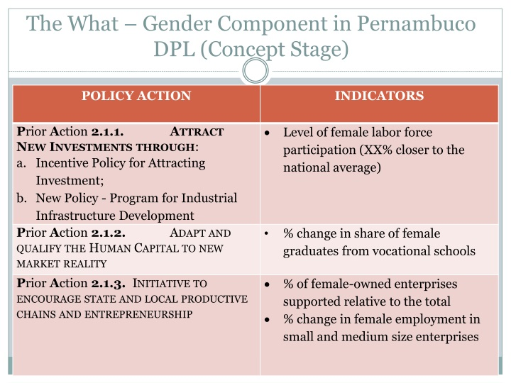 The What – Gender Component in