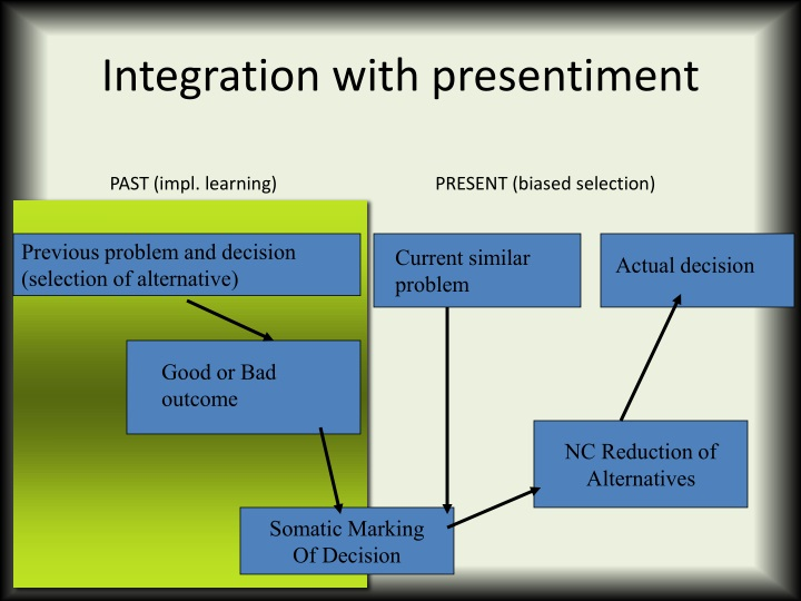 Integration with presentiment