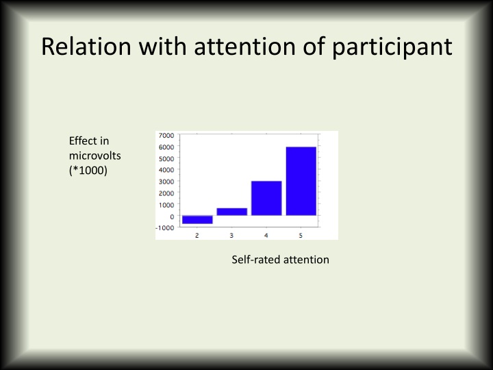 Relation with attention of participant
