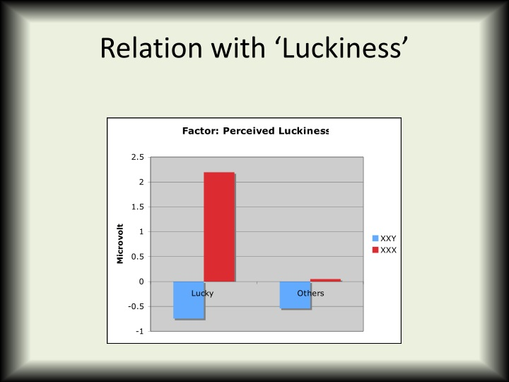 Relation with 'Luckiness