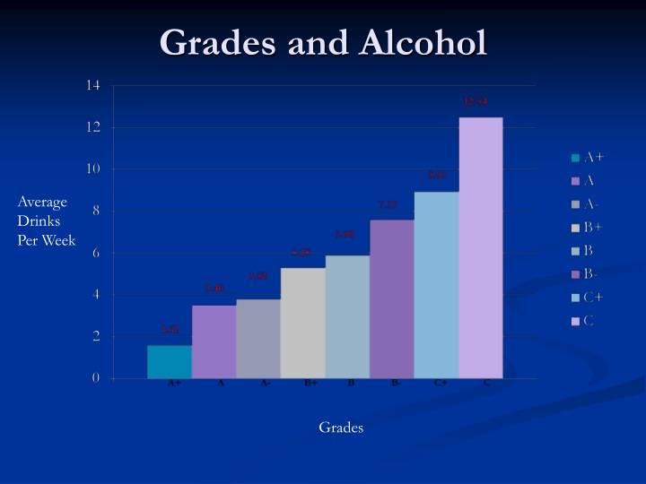 Grades and Alcohol