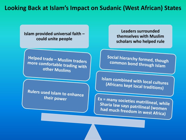 Looking Back at Islam's Impact on