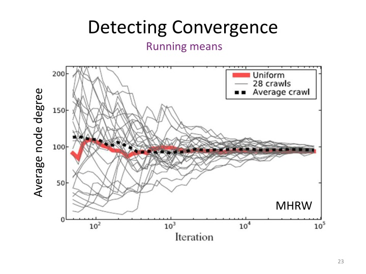 Detecting Convergence