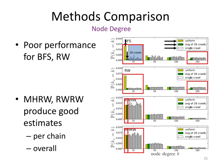 Methods Comparison