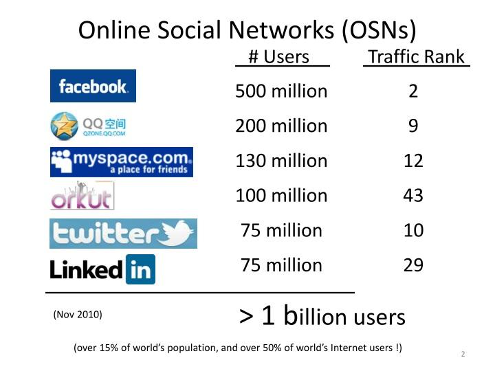 Online Social Networks (OSNs
