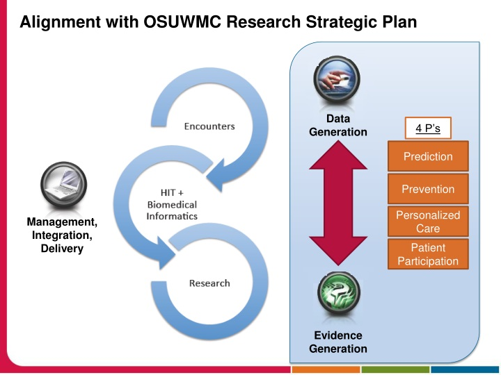 Alignment with OSUWMC Research Strategic Plan