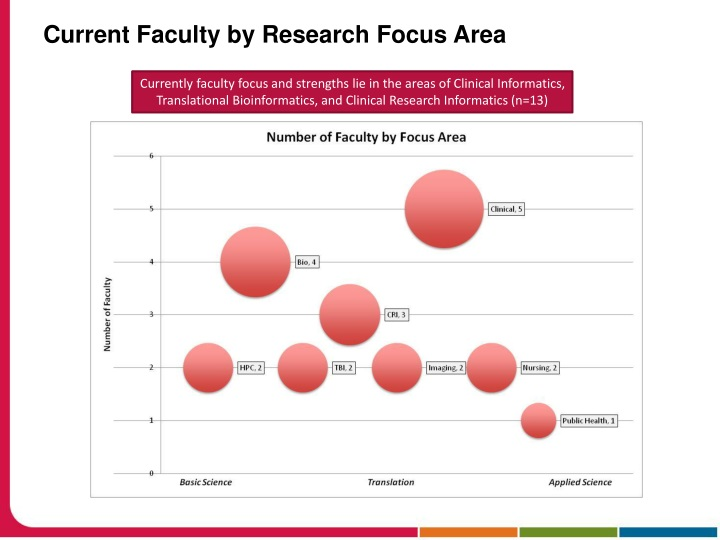 Current Faculty by Research Focus Area