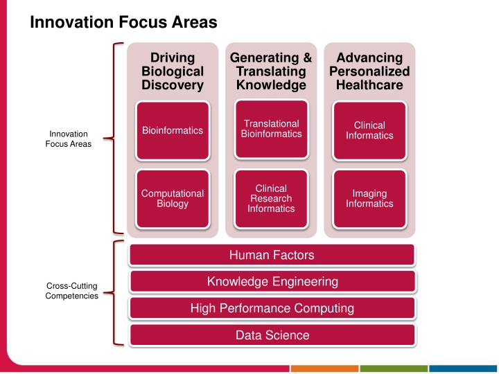 Innovation Focus Areas