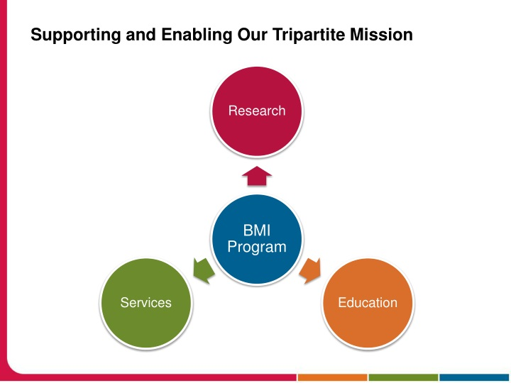 Supporting and Enabling Our Tripartite Mission