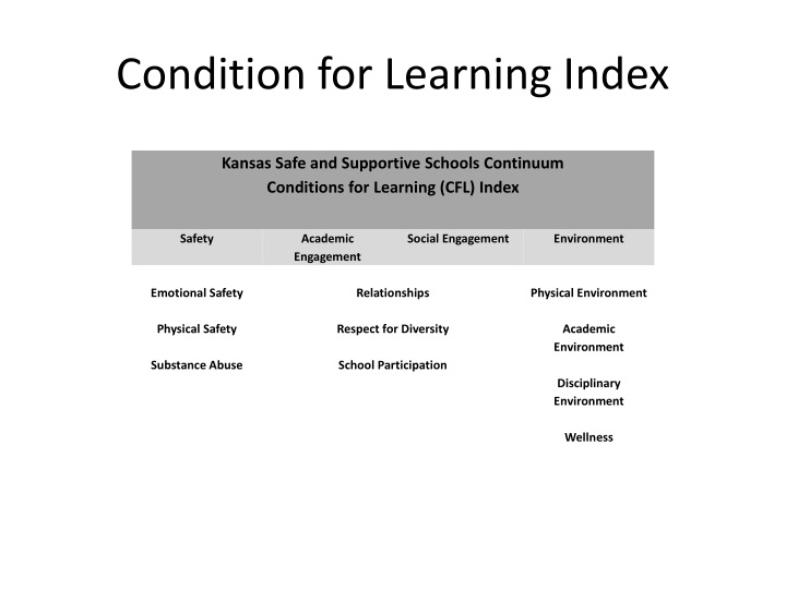 Condition for Learning Index
