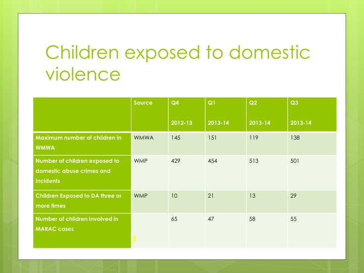 Children exposed to domestic violence
