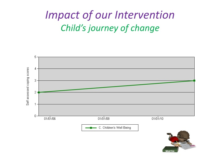 Impact of our Intervention