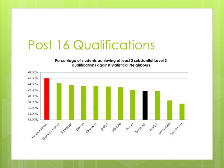 Post 16 Qualifications