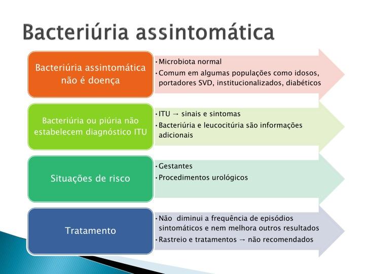 Bacteriúria