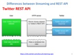 differences between streaming and rest api