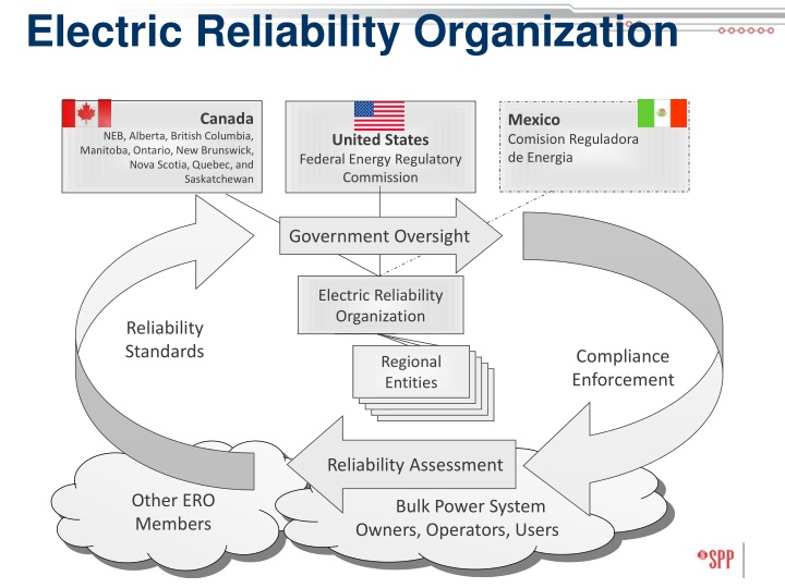 Electric Reliability Organization