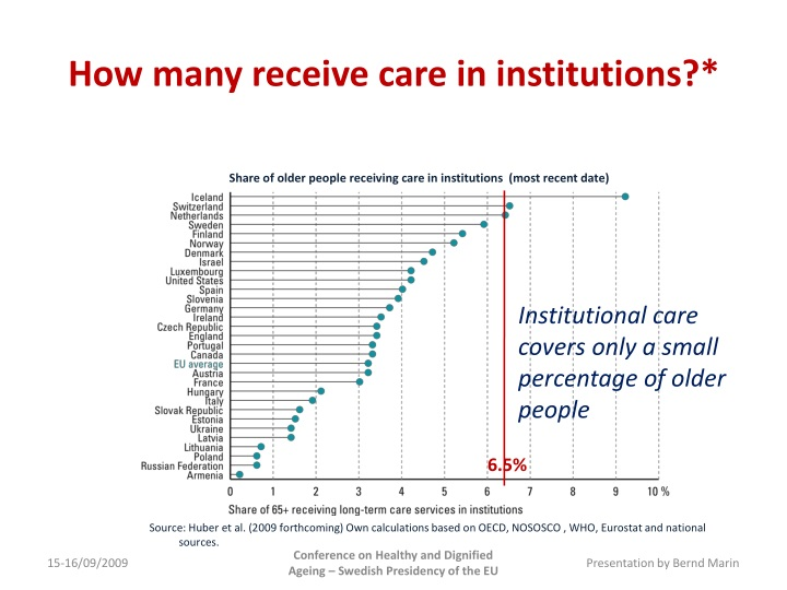 How many receive care in institutions