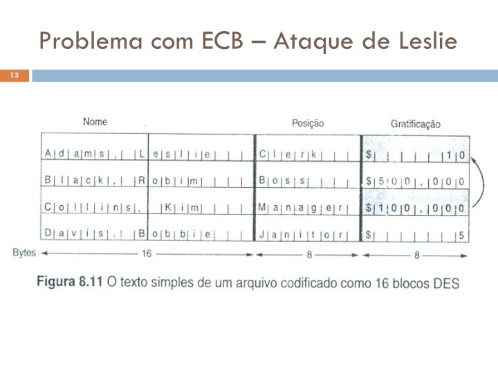 Problema com ECB – Ataque de Leslie