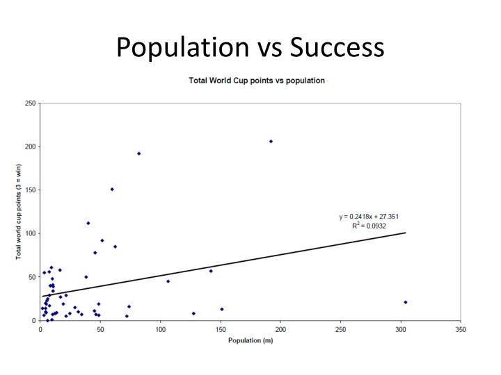 Population vs Success