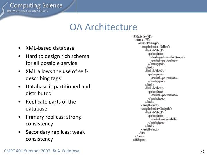OA Architecture