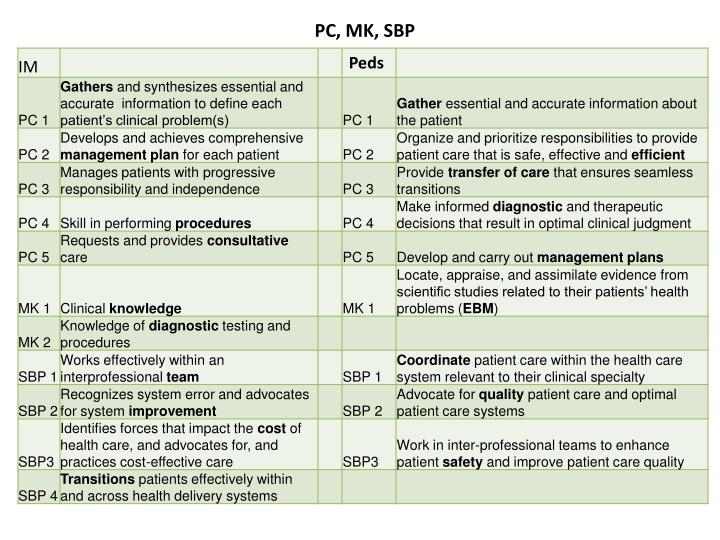 PC, MK, SBP