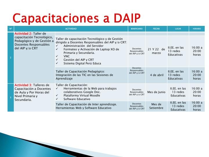 Capacitaciones a DAIP