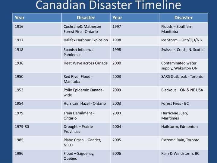 Canadian Disaster Timeline