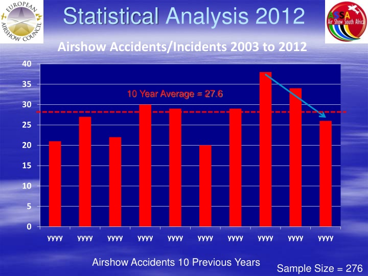 Statistical Analysis 2012