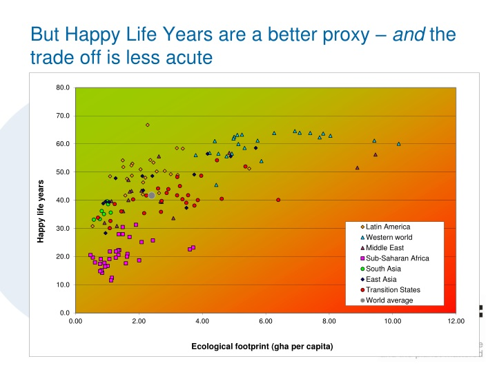 But Happy Life Years are a better proxy –