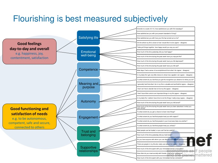 Flourishing is best measured subjectively