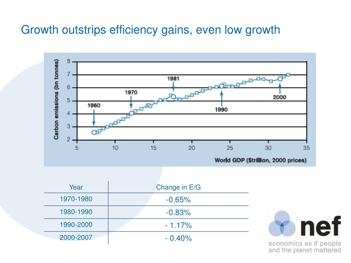 Growth outstrips efficiency gains, even low growth