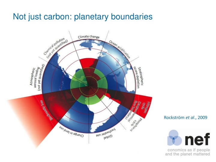 Not just carbon: planetary boundaries