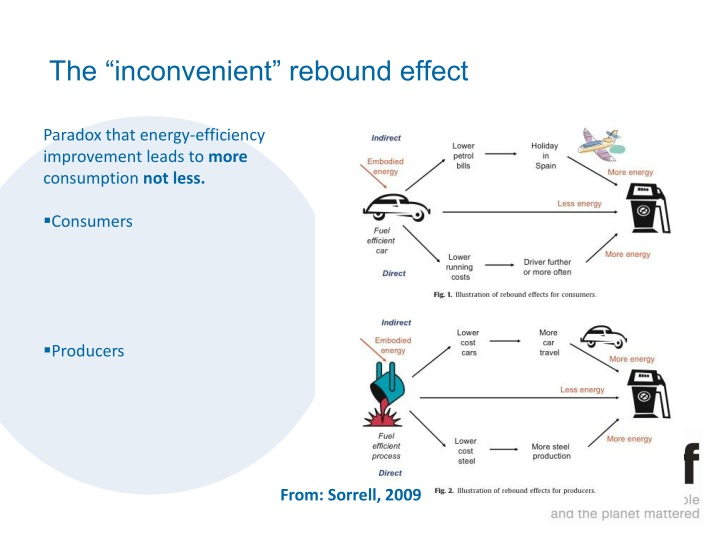 "The ""inconvenient"" rebound effect"