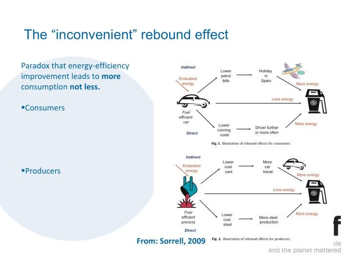 """The """"inconvenient"""" rebound effect"""