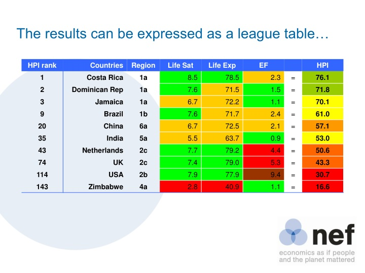 The results can be expressed as a league table…