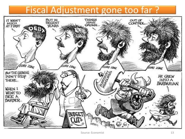 Fiscal Adjustment gone too far ?