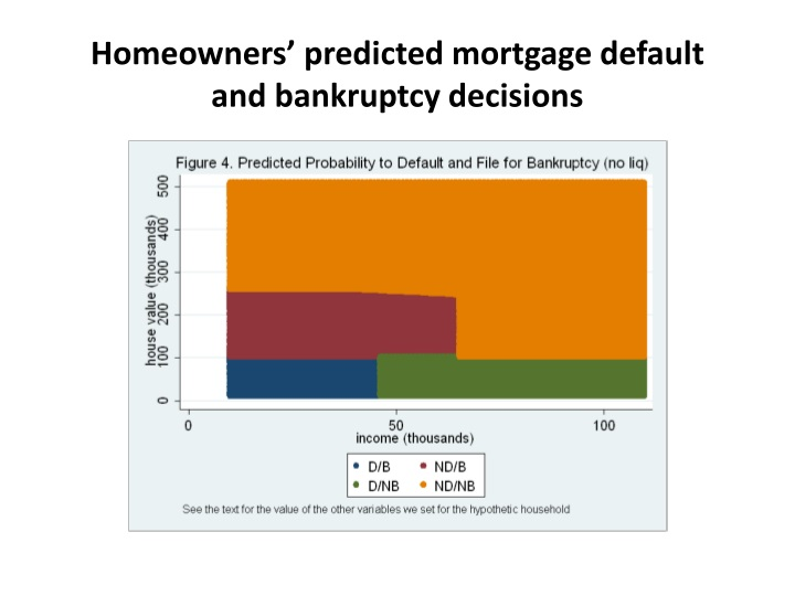 Homeowners' predicted mortgage default