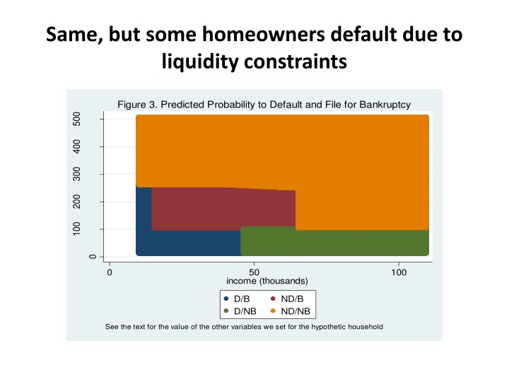 Same, but some homeowners default due to liquidity constraints