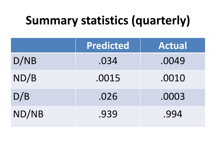 Summary statistics (quarterly)