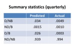 summary statistics quarterly