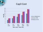 cap3 cost