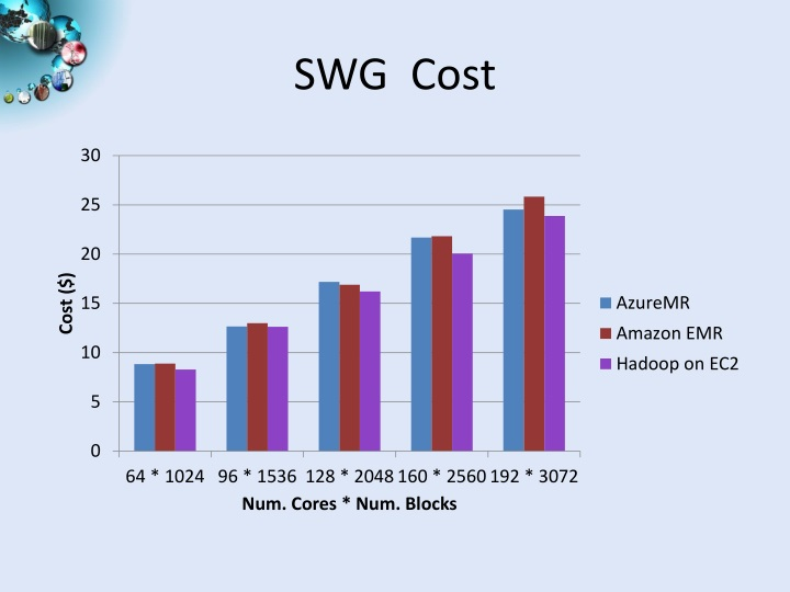 SWG  Cost