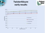 twister4azure early results