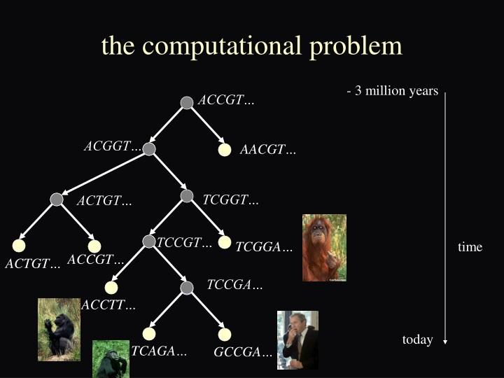 the computational problem