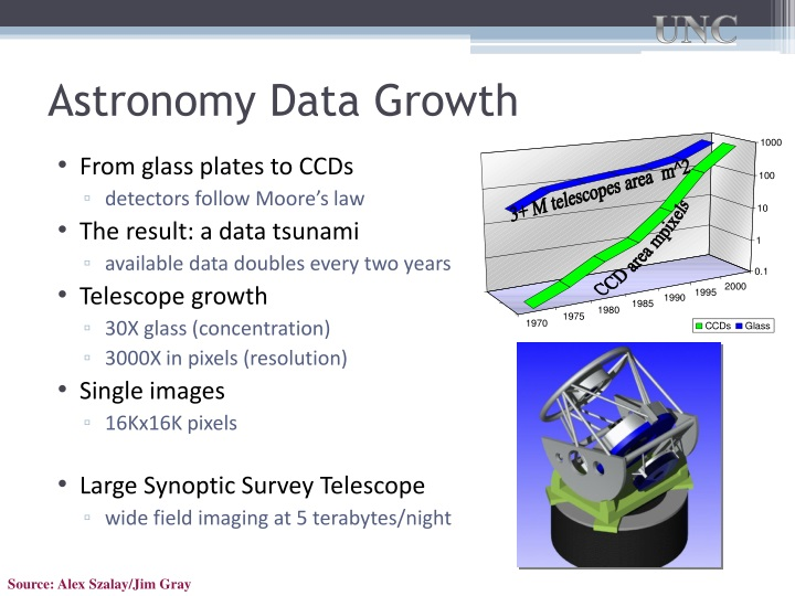 Astronomy Data Growth